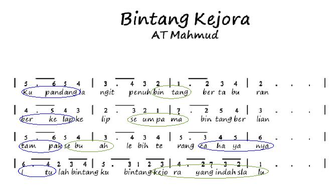 Tempo Lagu Indonesia Pusaka Gurune Net
