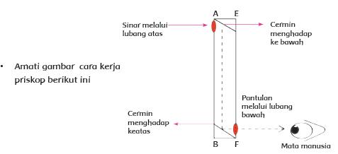 Periskop Sederhana