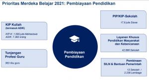 Program Prioritas Merdeka Belajar Tahun 2021