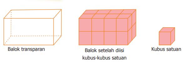 Volume Balok dan Kubus dengan Kubus Satuan
