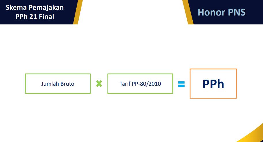 Sesuai infografis diatas bahwa Honor PNS itu didapat dari jumlah bruto x Tarif PP-88/2010.
